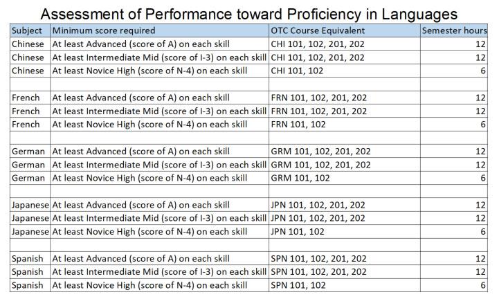 AAPPL Equivalencies